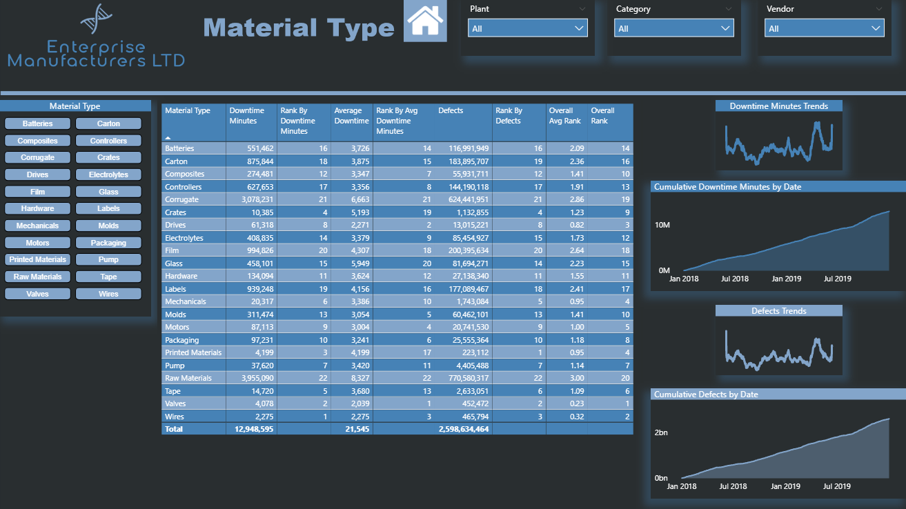 Manufacturers - Material Type