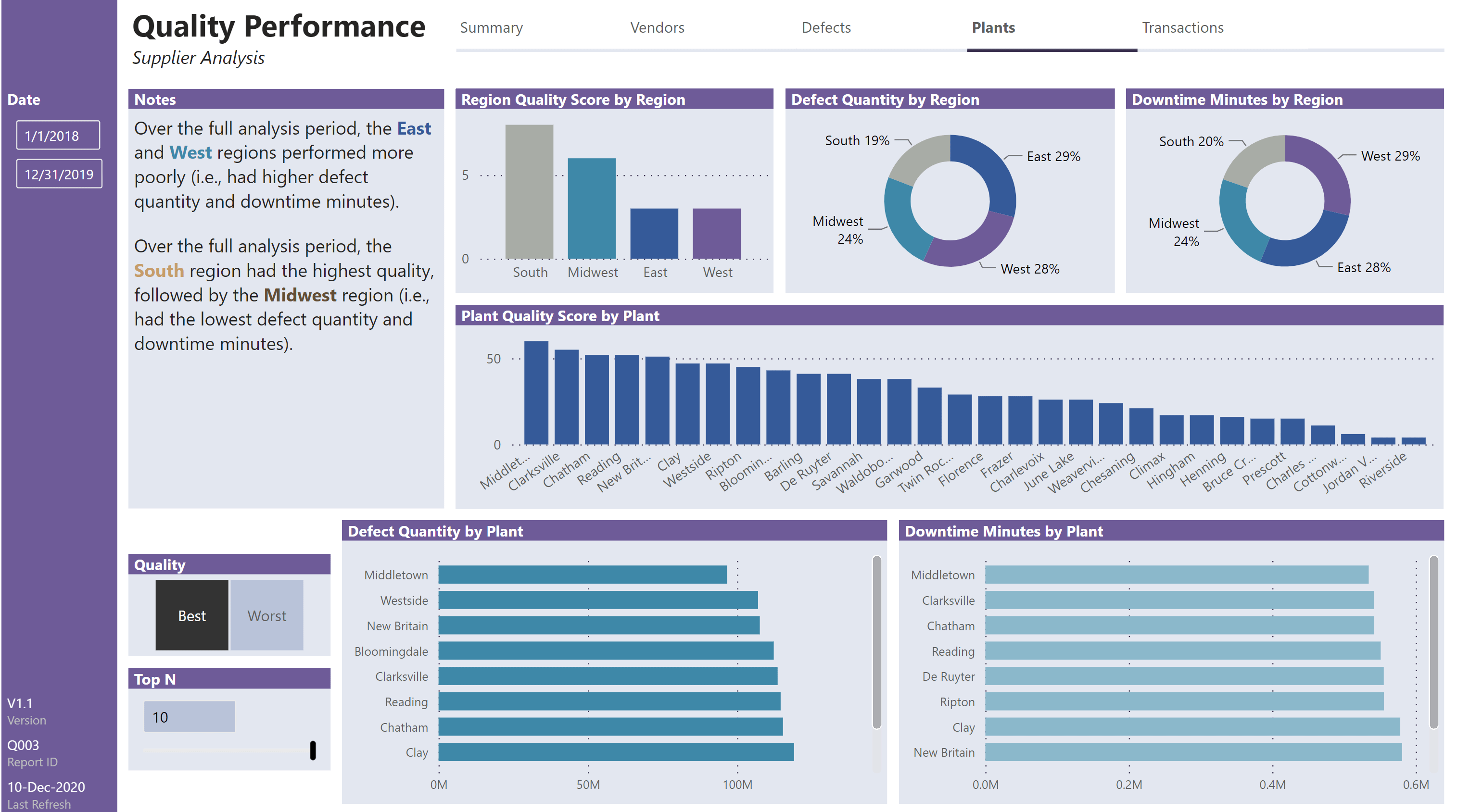 Supplier Analysis - Quality Performance