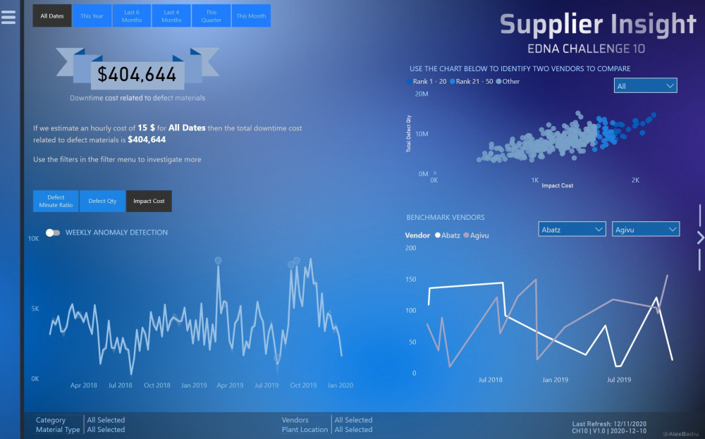 Supplier Insight Main Page